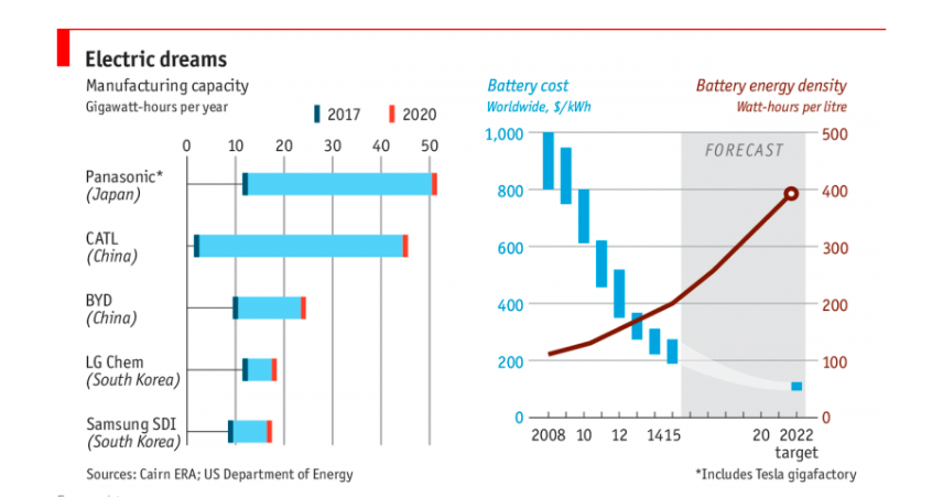 The cost of batteries is set to decline as manufacturing output and efficiency rise