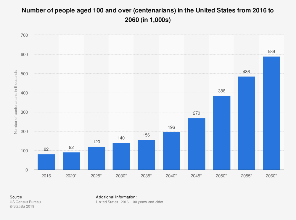 Number of people aged 100 and over in the US from 2016 to 2060