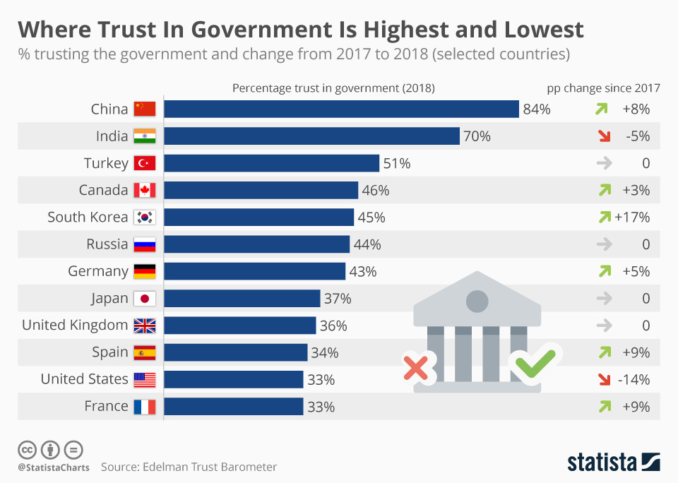 In which countries is trust in government highest and lowest?