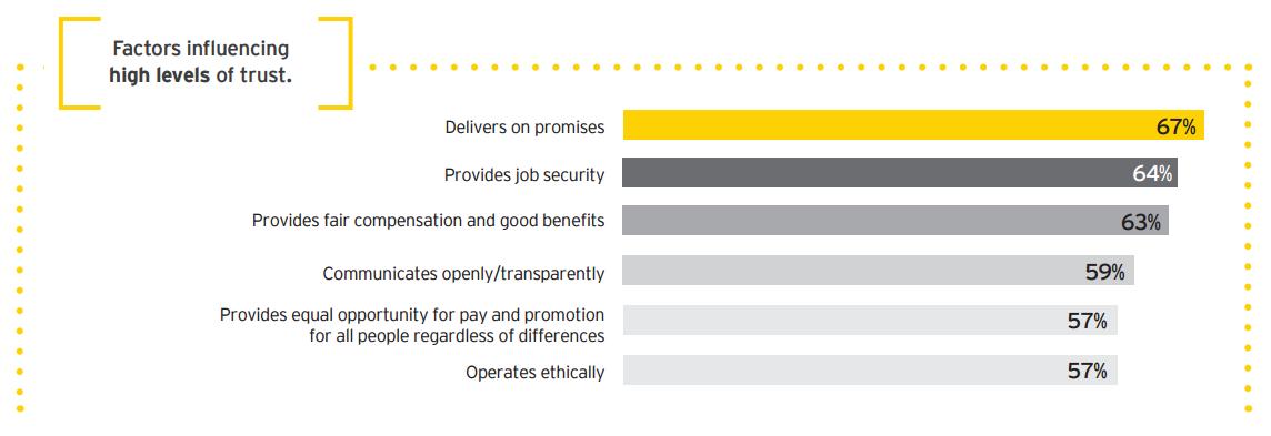 Factors influencing high levels of trust