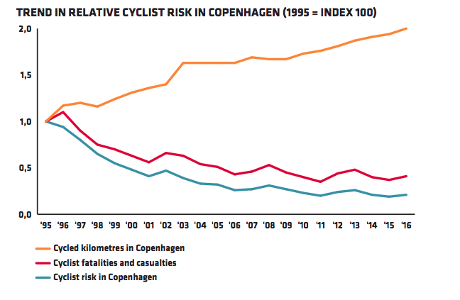 Safety first for Copenhagen's cyclists