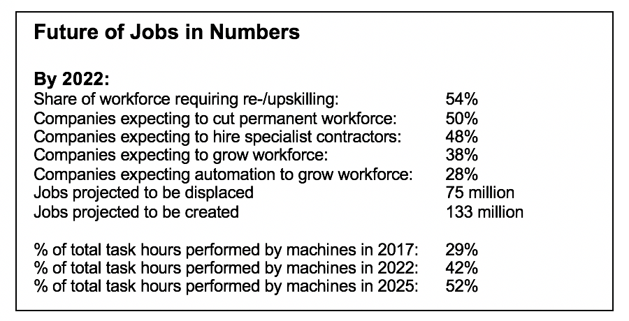 Machines Will Do More Tasks Than Humans by 2025 but Robot Revolution Will Still Create 58 Million Net New Jobs in Next Five Years