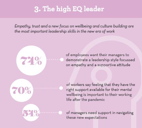 The high EQ leader