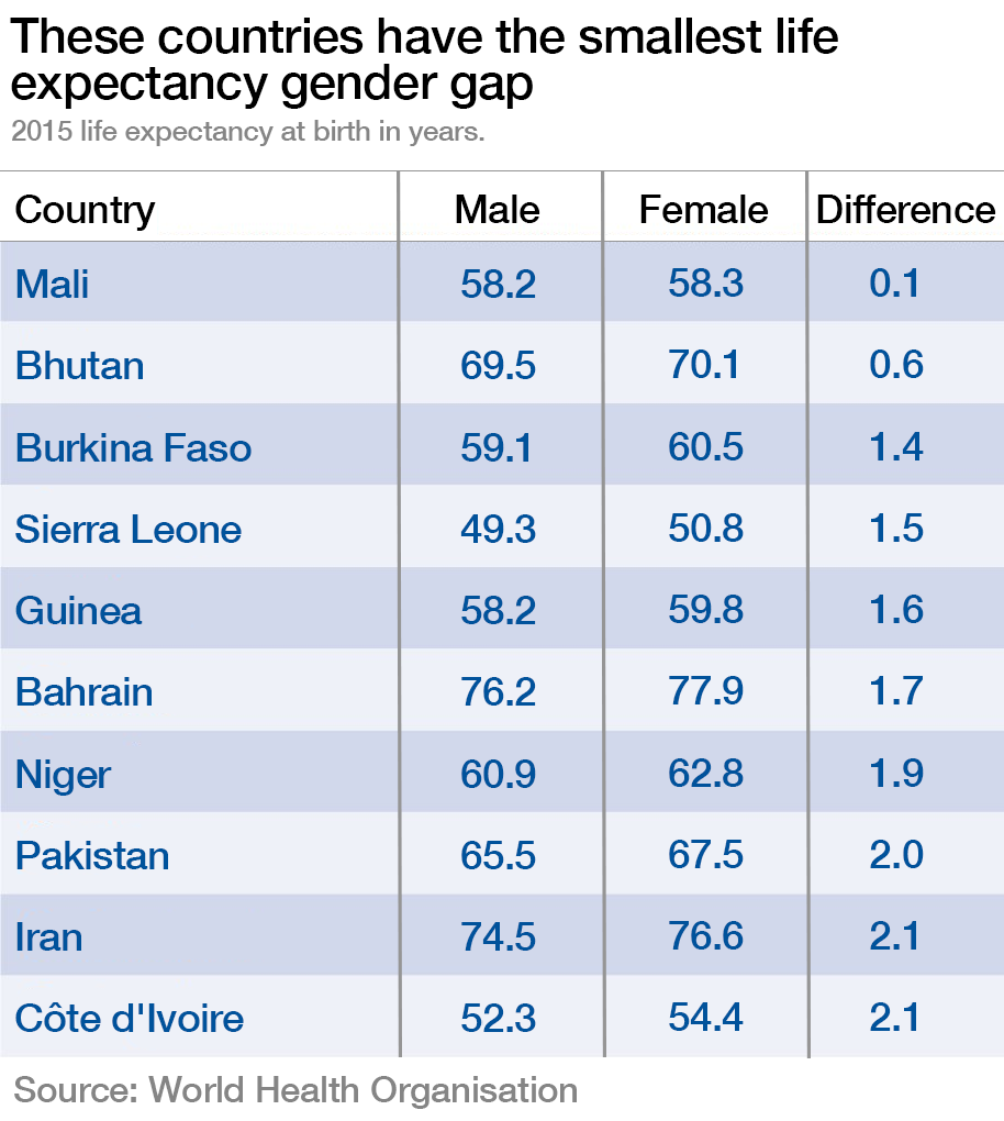 The countries with the smallest life expectancy gender gap.