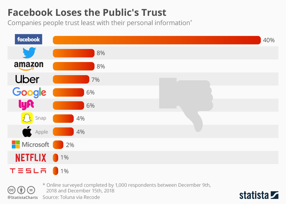 Levels of trust in companies holding personal data