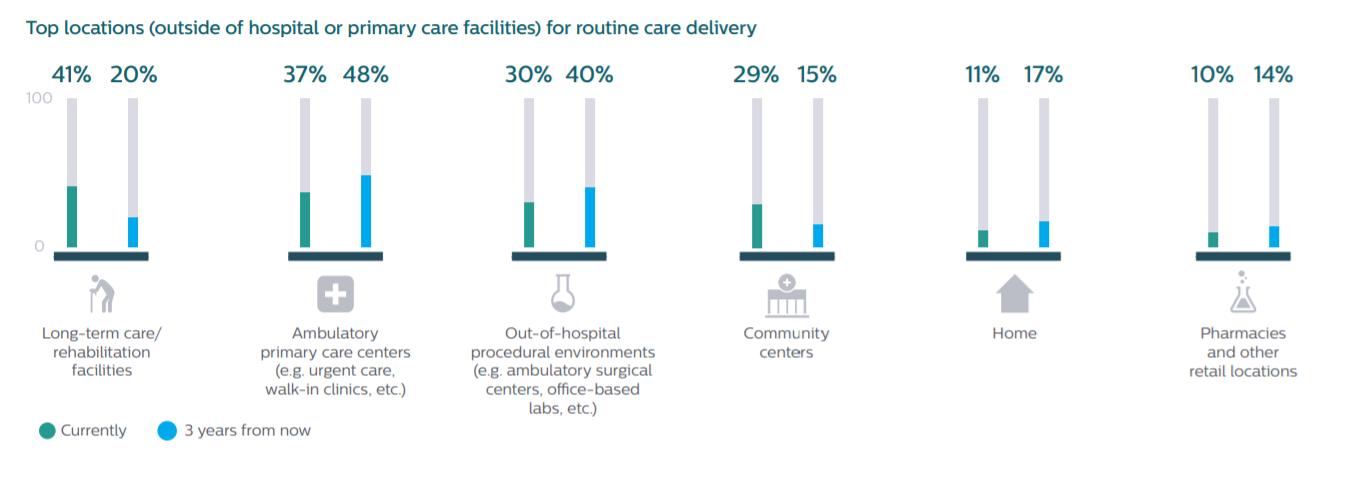 un diagrama que muestra las principales ubicaciones (fuera del hospital o de las instalaciones de atención primaria) para la prestación de atención de rutina