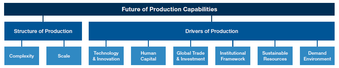 Figure 2. Capabilities for Future of Production