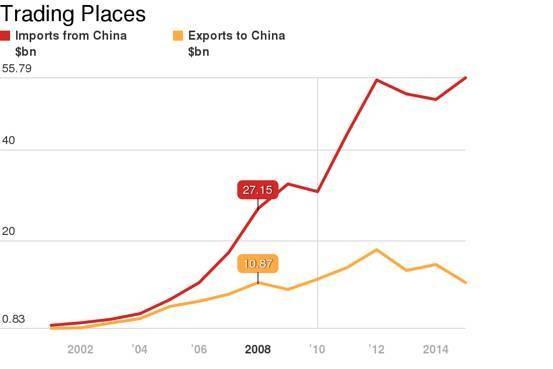 india china economic relationship between