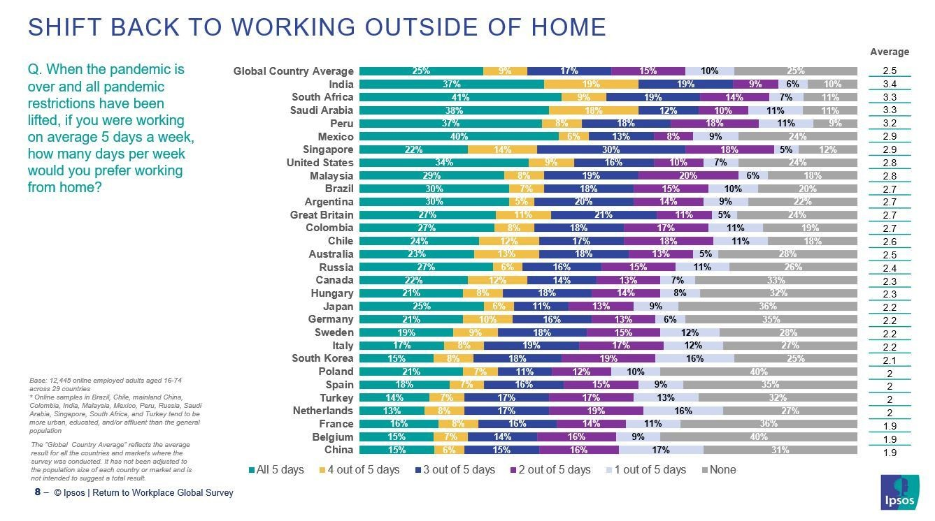 a chart showing how the study shows how people around the world view going back to the office.