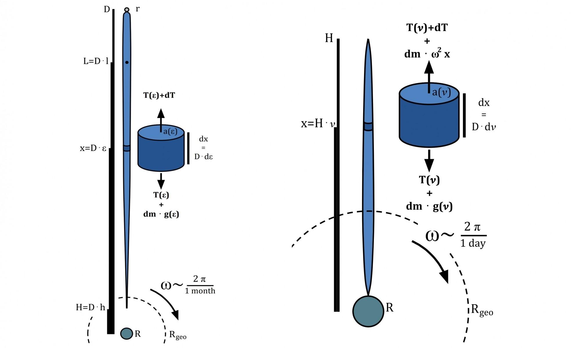 Schéma théorique représentant, à gauche, la Spaceline, et à droite le Space Elevator.