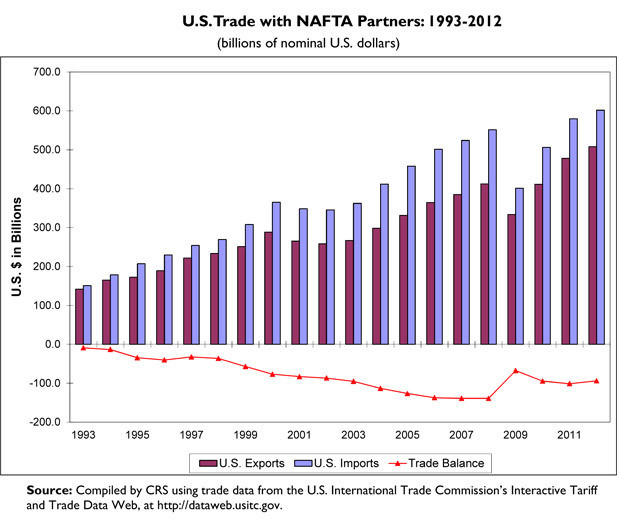 US Trade with NAFTA Partner 1993-2012