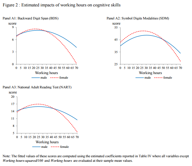 Estimated impacts of working hours on cognitive skills
