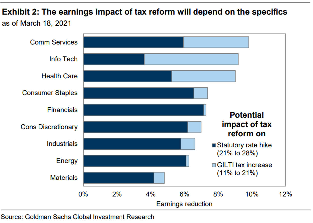 a graph showing how different industries are affected by tax changes