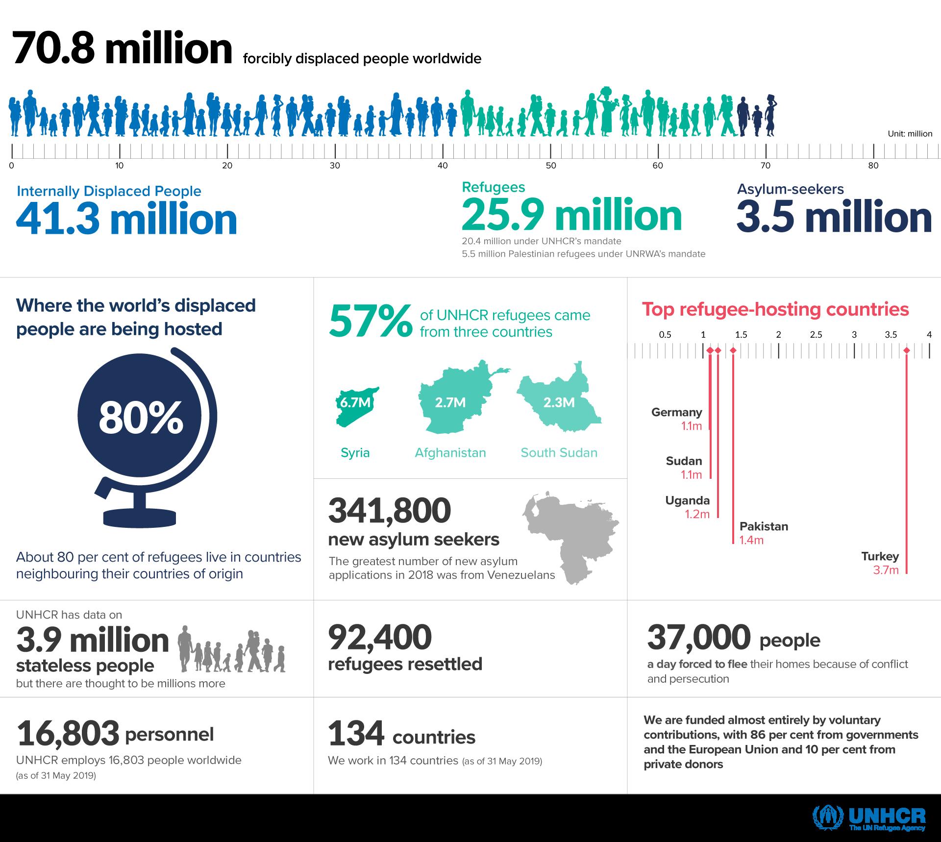 Statistics on displaced people