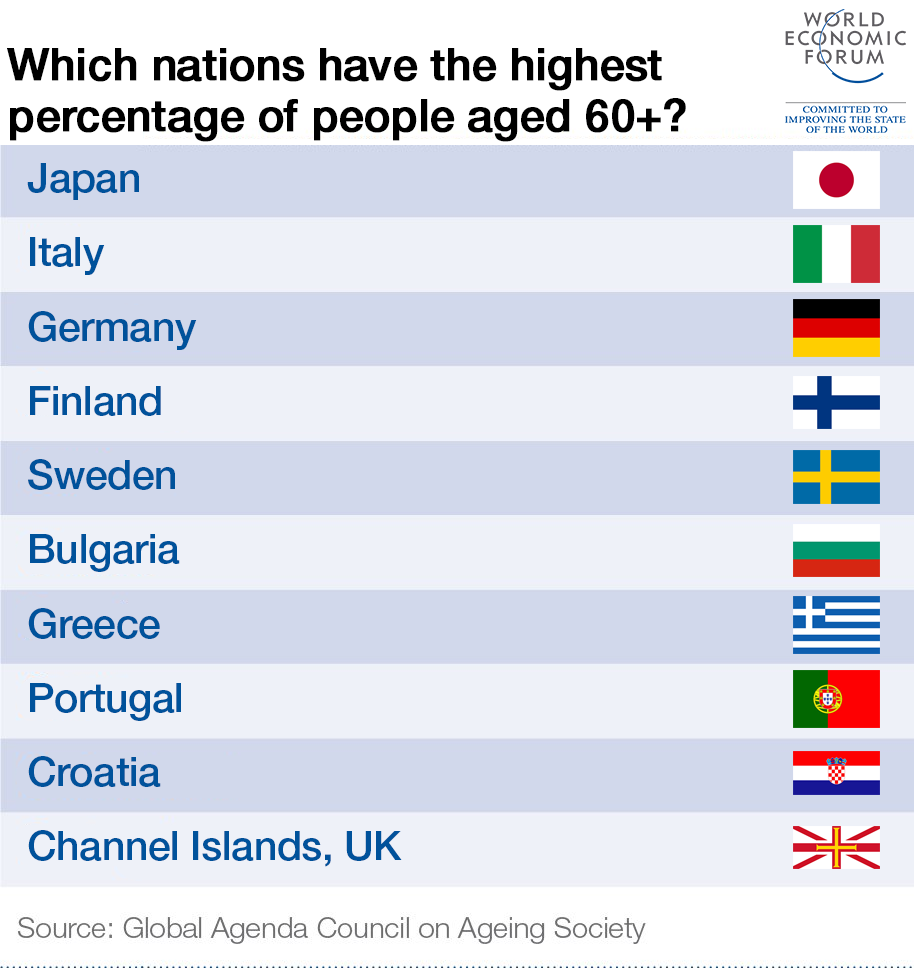Which nations have the highest percentage of people aged 60+?