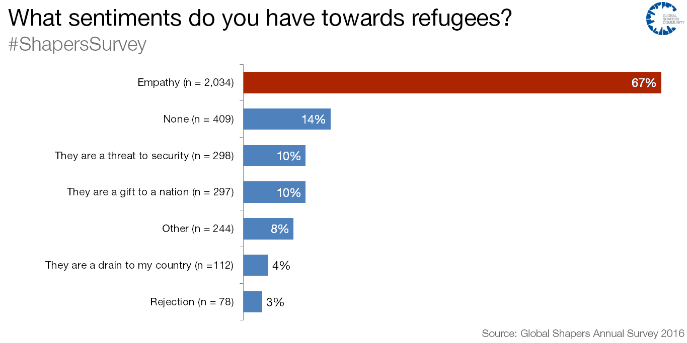 What sentiments do you have towards refugees?