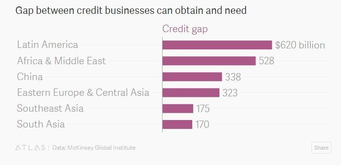 Gap between credit businesses can obtain and need
