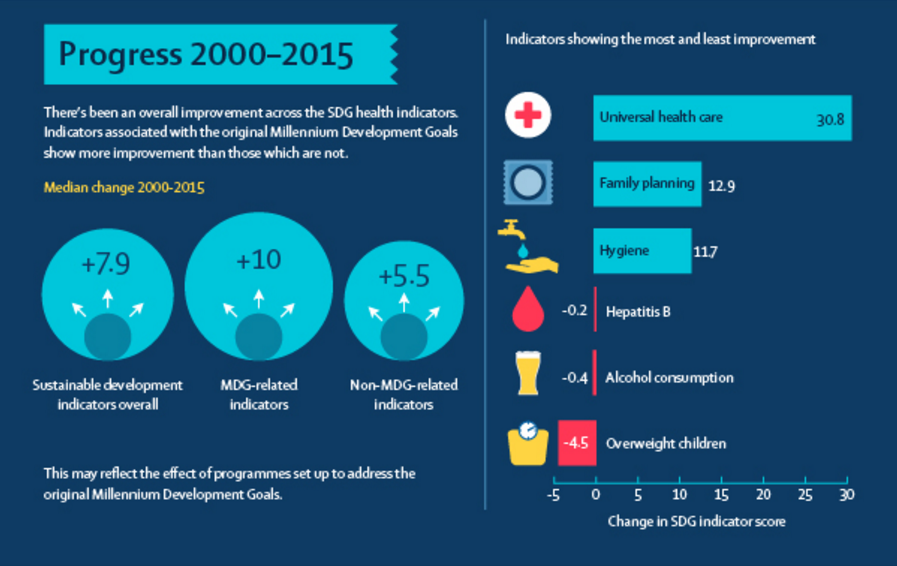 Global Health Progress 2000-2015
