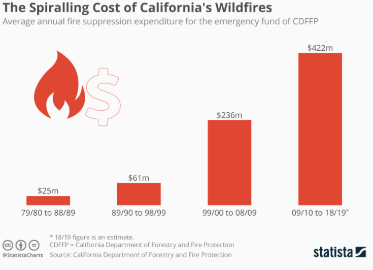 Counting the cost of California's wildfires.