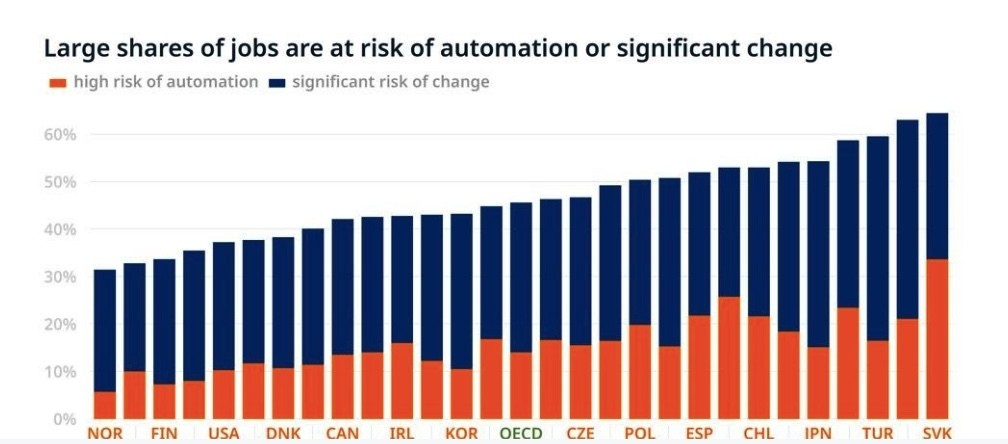Some 14% of jobs in OECD member countries are highly automatable and 32% will be radically transformed.