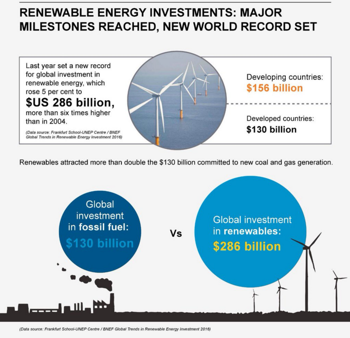 2015 was a year of milestones for renewable energy.