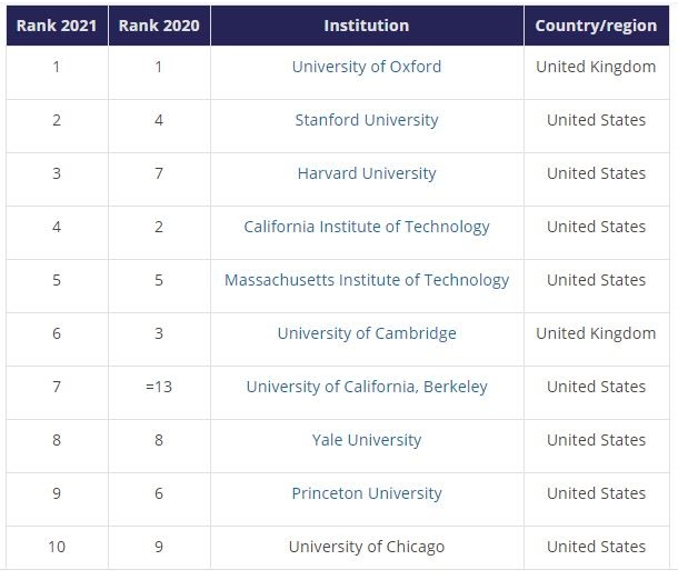 The top ten best universities in the world, according to Times Higher Education.