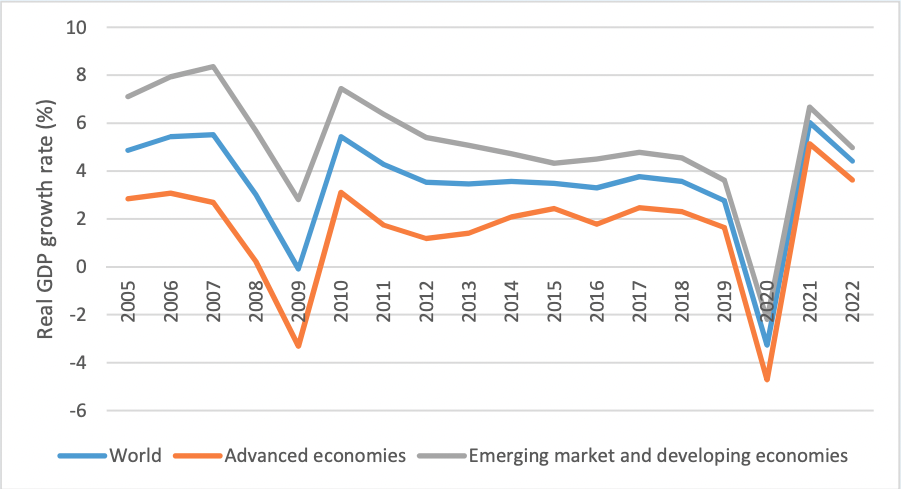 this graph shows the real GDP growth rates from 2005 to 2022 (%) show the scale of the global crisis in 2020.