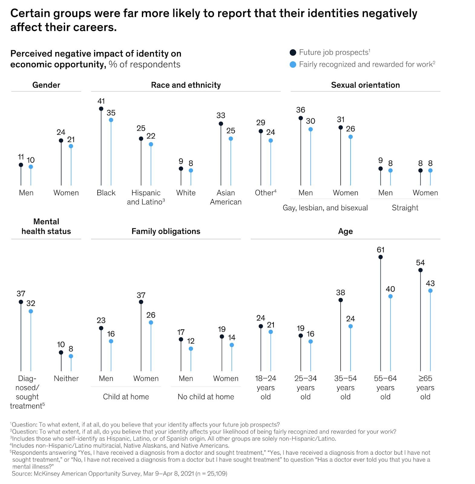 charts showing many Americans feel their identity unfairly affects their job prospects