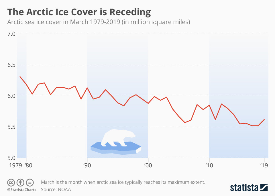Average Arctic sea ice cover in March has been falling for decades.