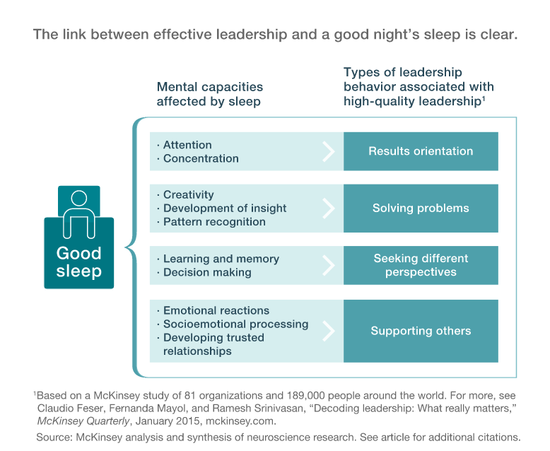 The link between effective leadership and a good night's sleep is clear.