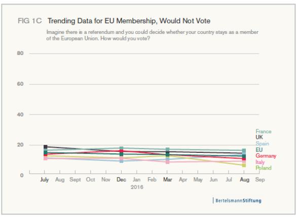 Trending data for EU membership, would not vote