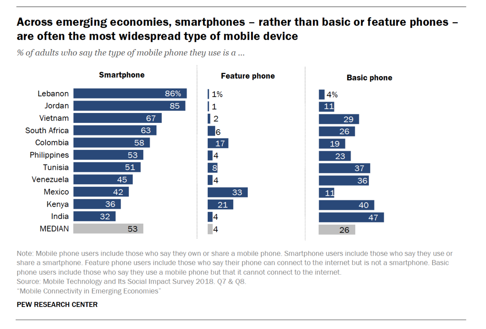 More mobile phone owners in emerging markets use a smartphone than any other kind