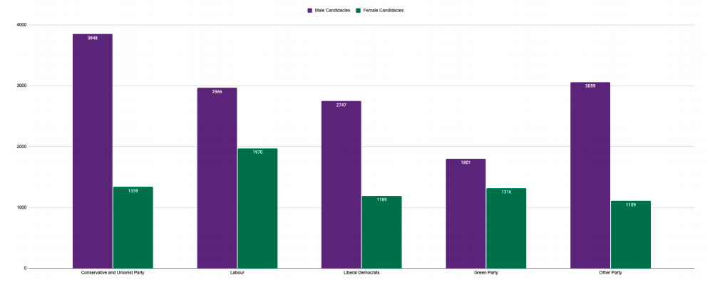 a chart showing the gender split among westminister's main parliamentary parties