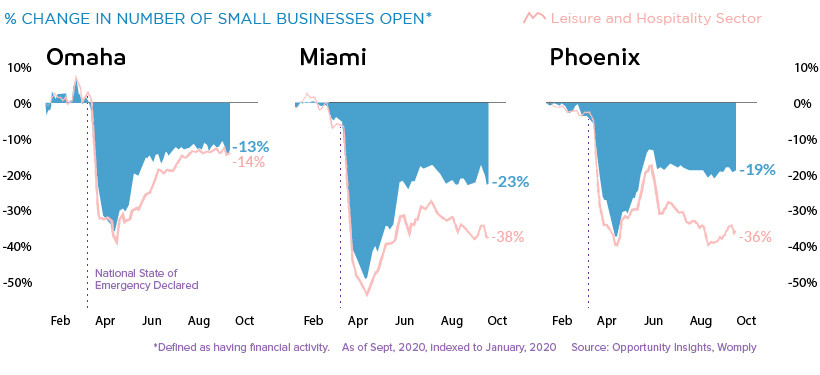 % change in number of small businesses open.