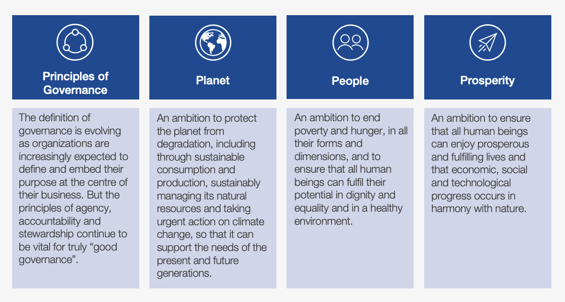 4 pillars of ESG metrics