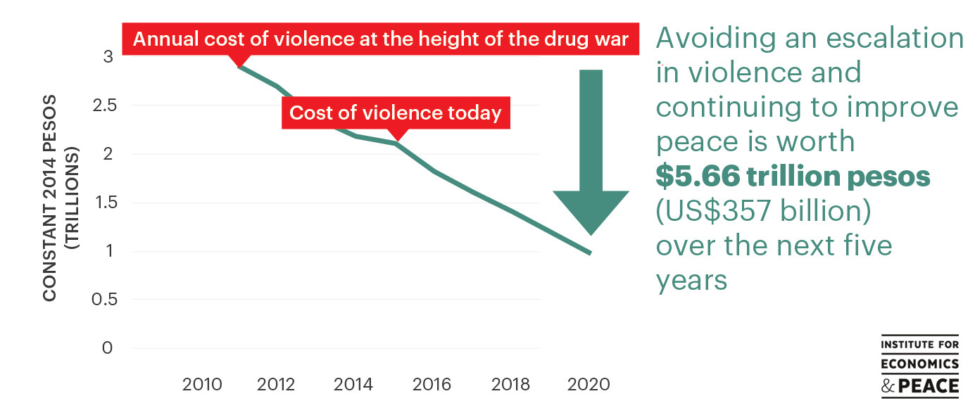 economic effects of drugs