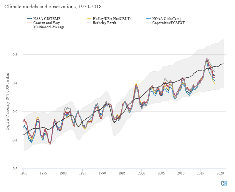 Annual global average surface temperatures from CMIP5 models and observations between 1970 and 2020. Models use RCP4.5 forcings after 2005. They include sea surface temperatures over oceans and surface air temperatures over land to match what is measured by observations. Anomalies plotted with respect to a 1970-2000 baseline.