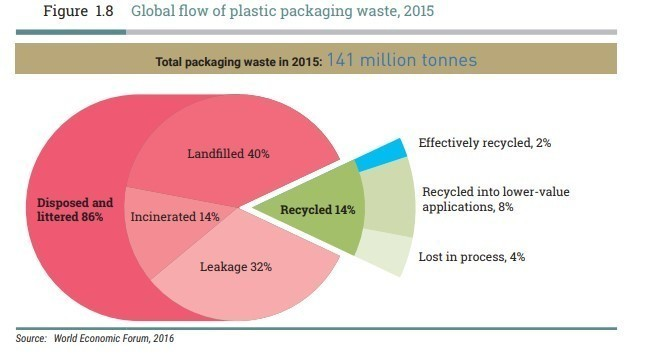 The vast majority of plastic packaging waste ends up as litter