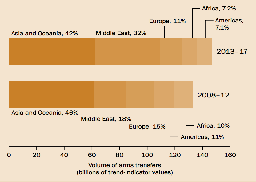 What you need to know about global arms sales in six charts | World