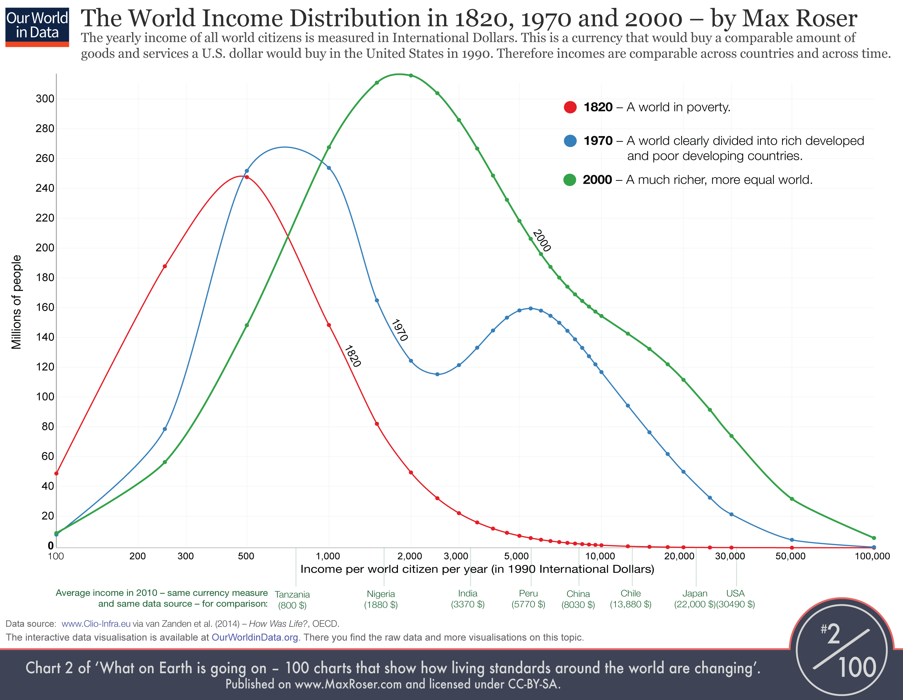 The World Income Distribution in 1820, 1970 and 2000