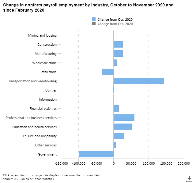 Payroll employment up by 245,000 in November; down 9.8 million since February 2020.