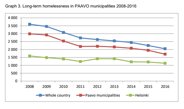 Here's how Finland solved its homelessness problem | World