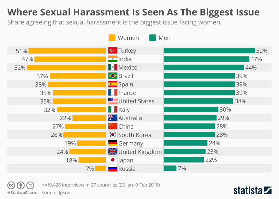 Global perceptions of workplace harassment.