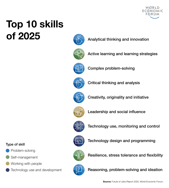 Estas son las 10 mejores habilidades para el 2025.
