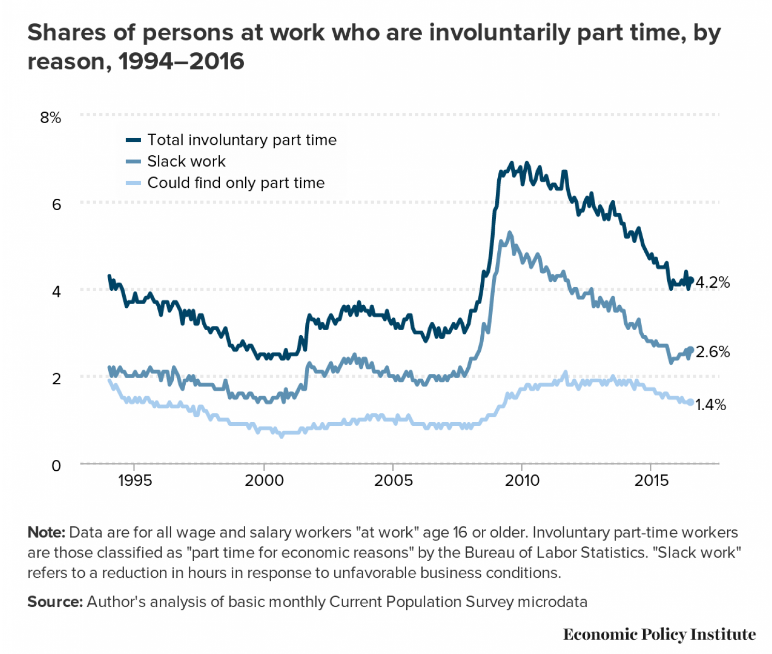 Involuntary part-time workers