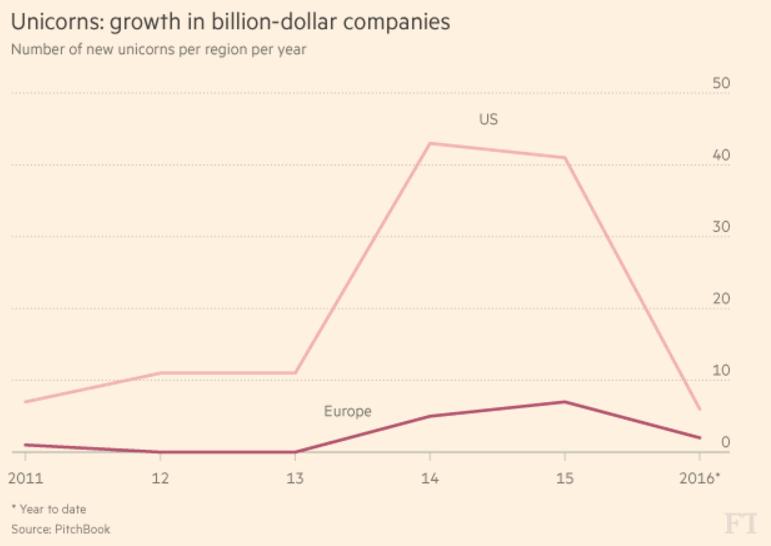 Unicorns: growth in billion-dollar companies