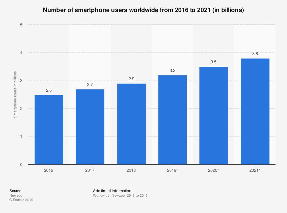 estadísticas de teléfonos inteligentes de tecnología