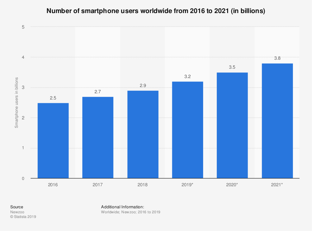 tech smartphone stats