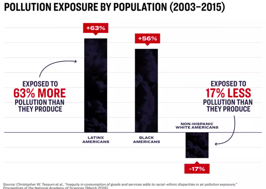 a chart showing the disproportionate amount pollution affects ethnic and racial minorities
