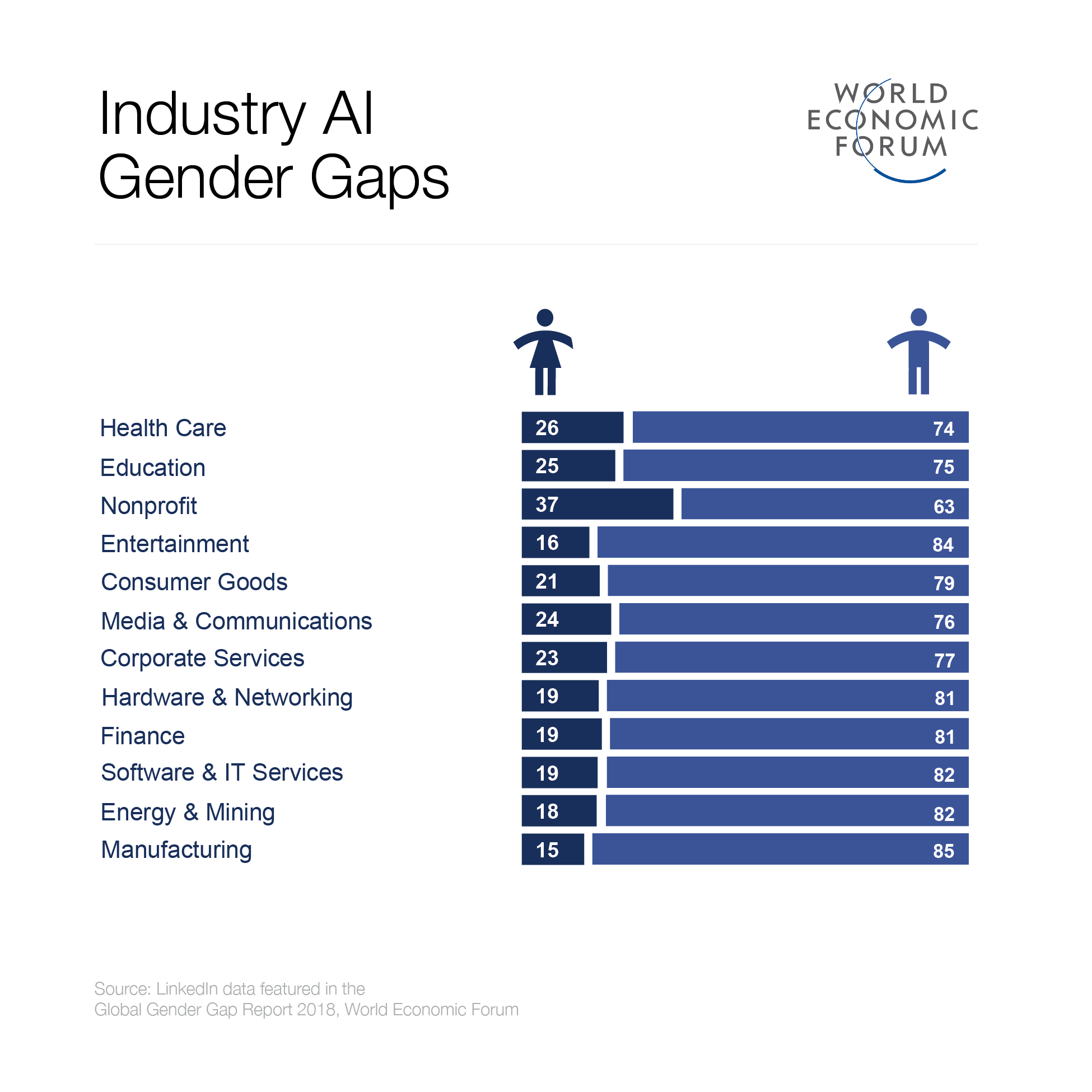 Why AI is failing the next generation of women | World